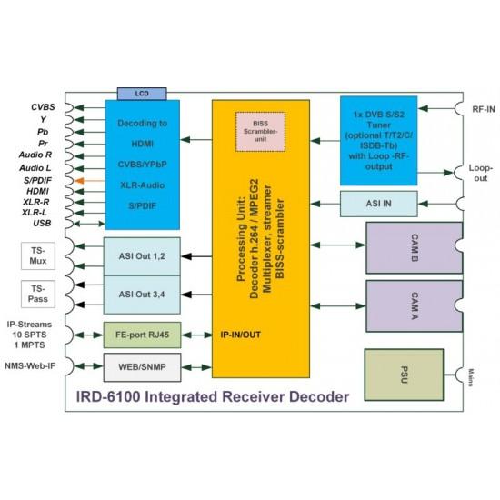 BLANKOM IRD-6100 DVB ve IPTV IRD